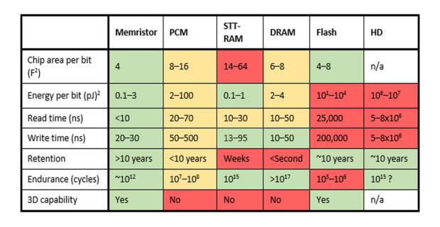 memristor-table